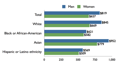 us_gender_pay_gap_by_sex_race-ethnicity-2009